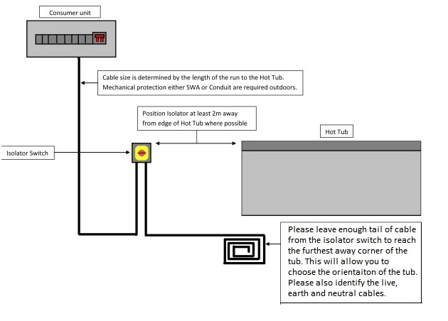 Wiring Diagram For Hot Tub Uk : Hot tub site preparation all american spa